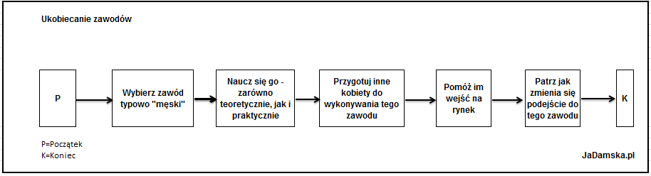 2015-04-29 Ukobiecanie zawodów